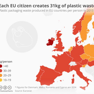 These European countries produce the most plastic waste per person